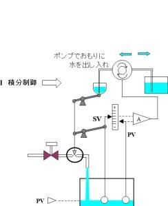 図20-積分制御